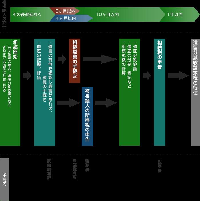 相続のスケジュールのイメージ
